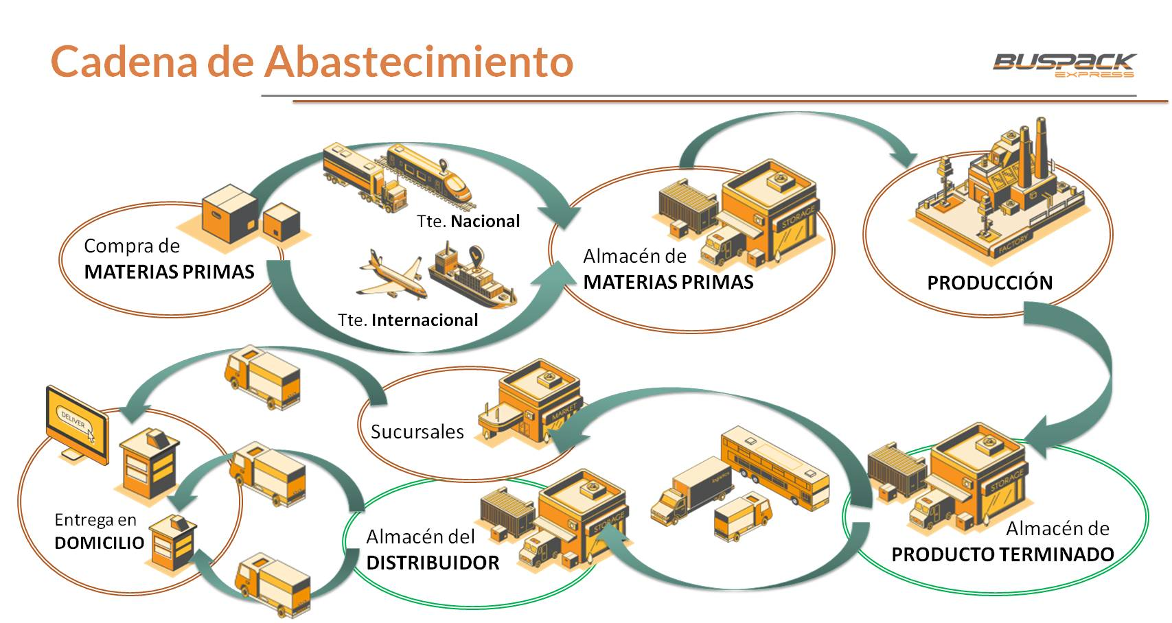 Gestión del cambio a través del Supply Chain Management